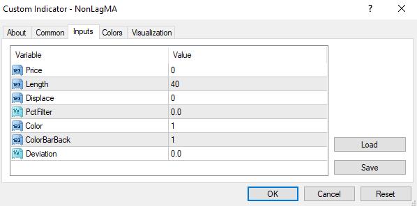 Forex de Teknik Analiz İle Non-Lag MA (Gecikmesiz Hareketli Ortalama) Kullanımı